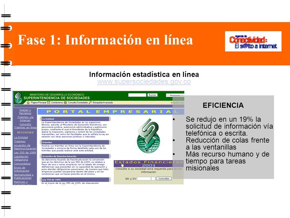 Fase 1: Información en línea EFICIENCIA Se redujo en un 19% la solicitud de información vía telefónica o escrita.