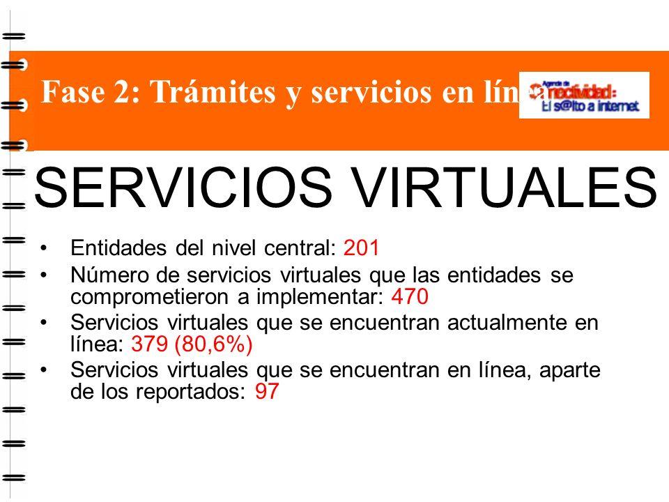 Fase 2: Trámites y servicios en línea SERVICIOS VIRTUALES Entidades del nivel central: 201 Número de servicios virtuales que las entidades se comprometieron a implementar: 470 Servicios virtuales que se encuentran actualmente en línea: 379 (80,6%) Servicios virtuales que se encuentran en línea, aparte de los reportados: 97