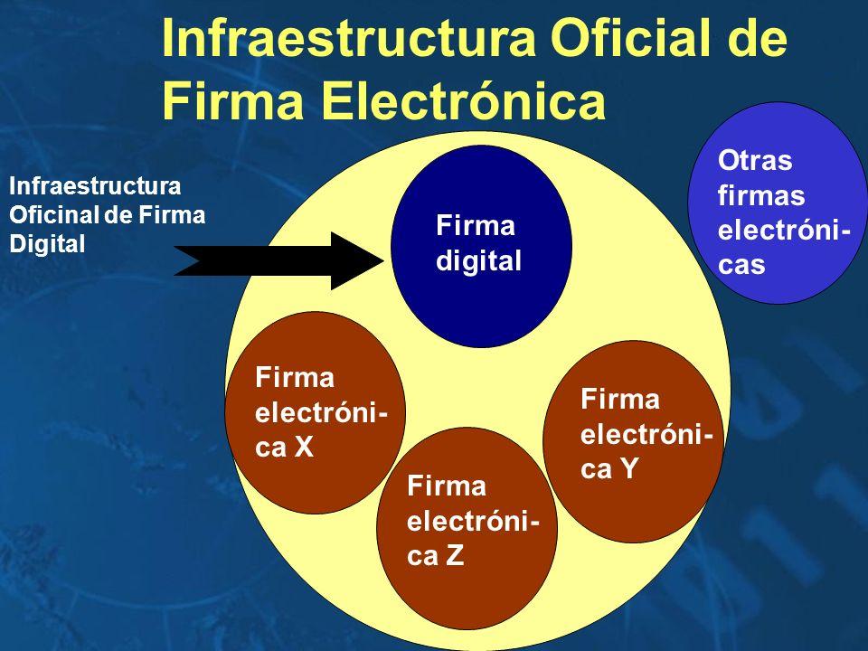 Firma electróni- ca Z Firma electróni- ca Y Infraestructura Oficial de Firma Electrónica Firma digital Firma electróni- ca X Otras firmas electróni- c