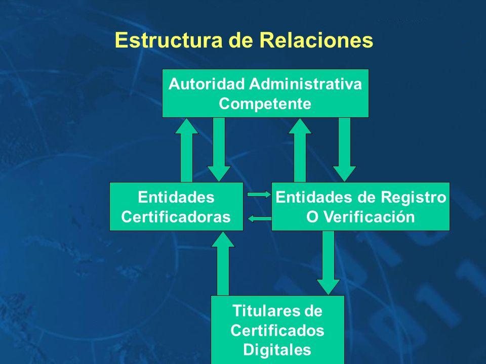 Autoridad Administrativa Competente Entidades de Registro O Verificación Entidades Certificadoras Titulares de Certificados Digitales Estructura de Re