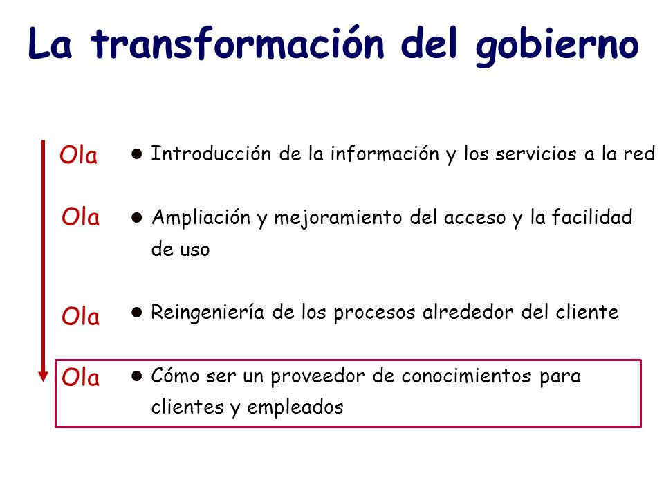 La transformación del gobierno l Introducción de la información y los servicios a la red l Ampliación y mejoramiento del acceso y la facilidad de uso l Reingeniería de los procesos alrededor del cliente l Cómo ser un proveedor de conocimientos para clientes y empleados Ola