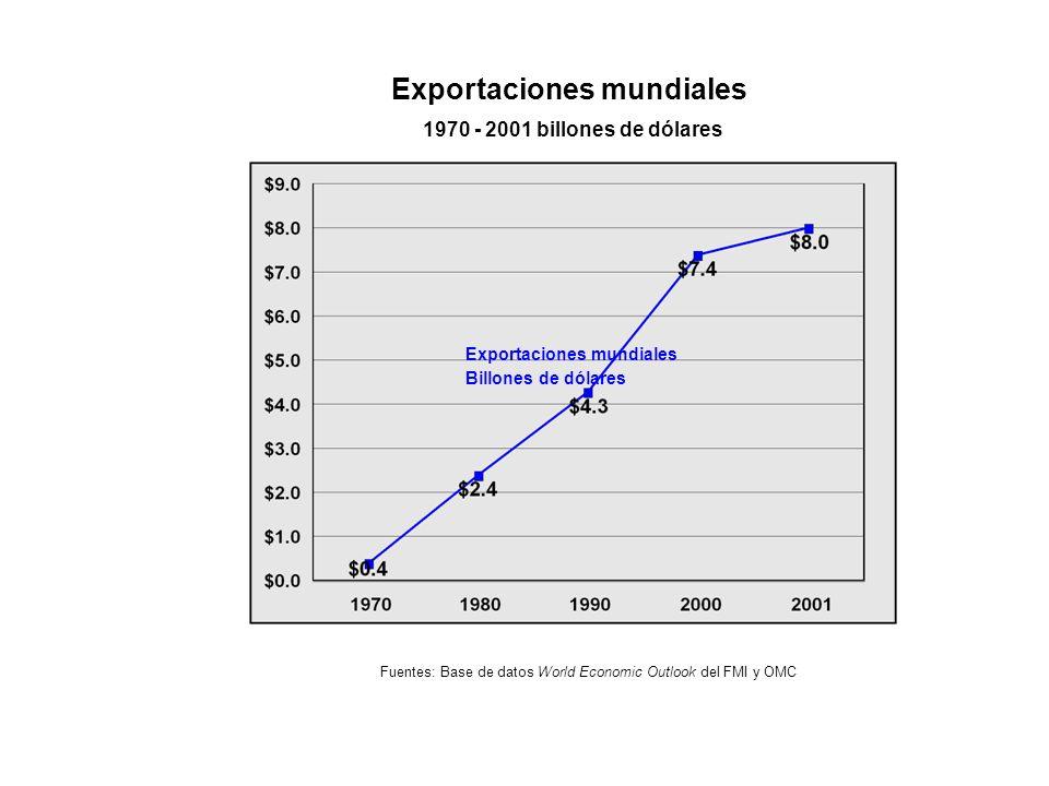 Exportaciones mundiales 1970 - 2001 billones de dólares Exportaciones mundiales Billones de dólares Fuentes: Base de datos World Economic Outlook del