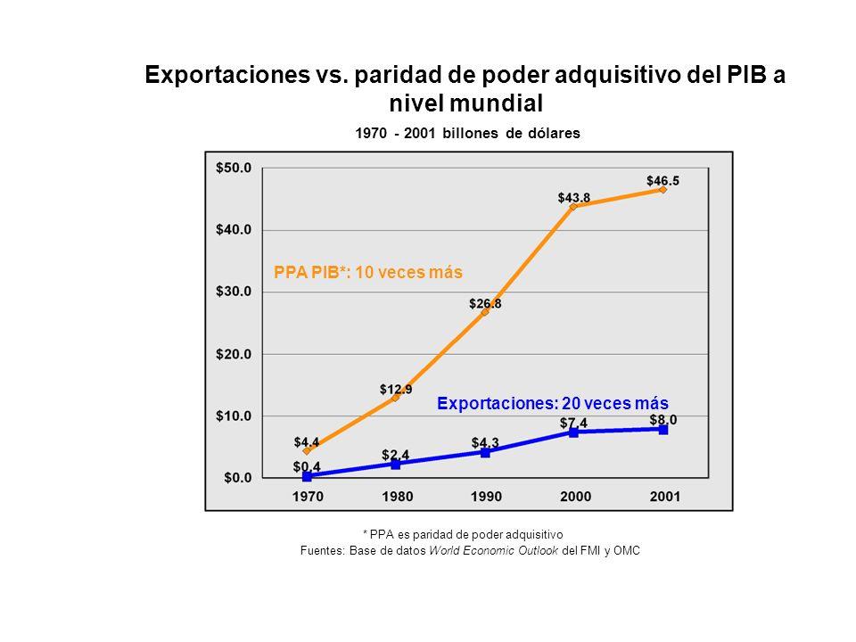Exportaciones vs. paridad de poder adquisitivo del PIB a nivel mundial 1970 - 2001 billones de dólares Exportaciones: 20 veces más * PPA es paridad de