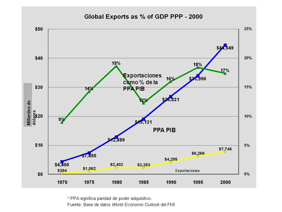Exportaciones PPA PIB Exportaciones como % de la PPA PIB * PPA significa paridad de poder adquisitivo. Fuente: Base de datos World Economic Outlook de