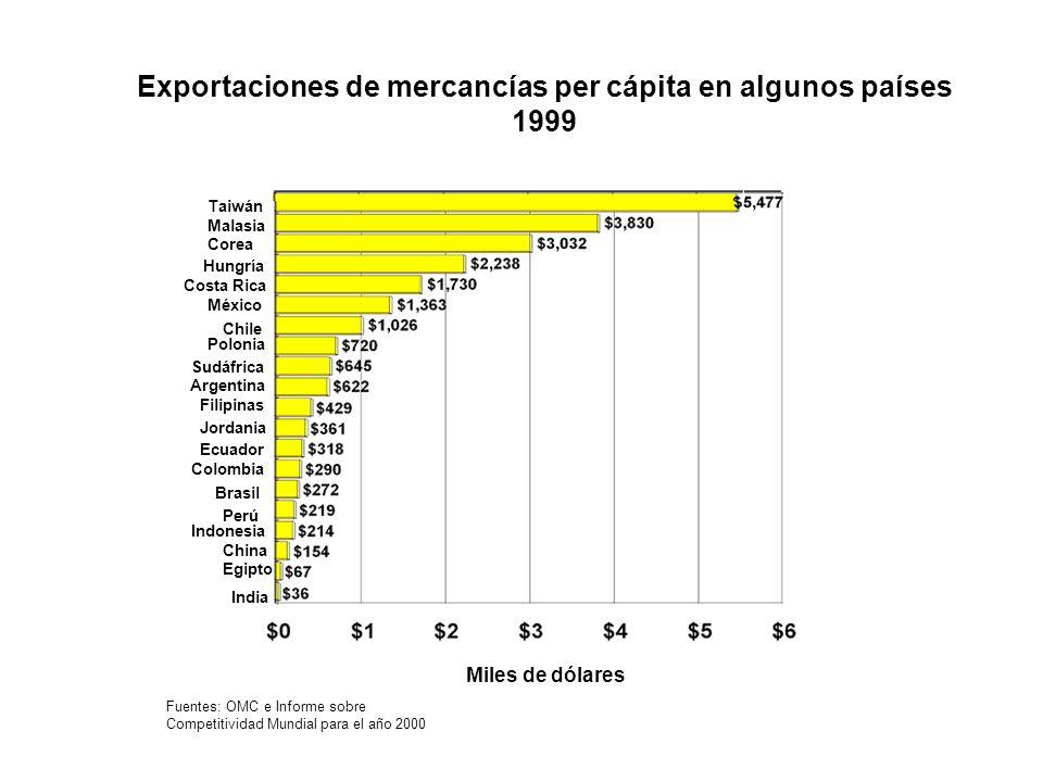 Exportaciones de mercancías per cápita en algunos países 1999 Fuentes: OMC e Informe sobre Competitividad Mundial para el año 2000 Miles de dólares Ta