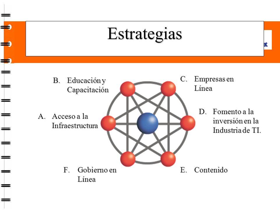 Estrategias A.Acceso a la Infraestructura B.Educación y Capacitación C.Empresas en Línea D.Fomento a la inversión en la Industria de TI.