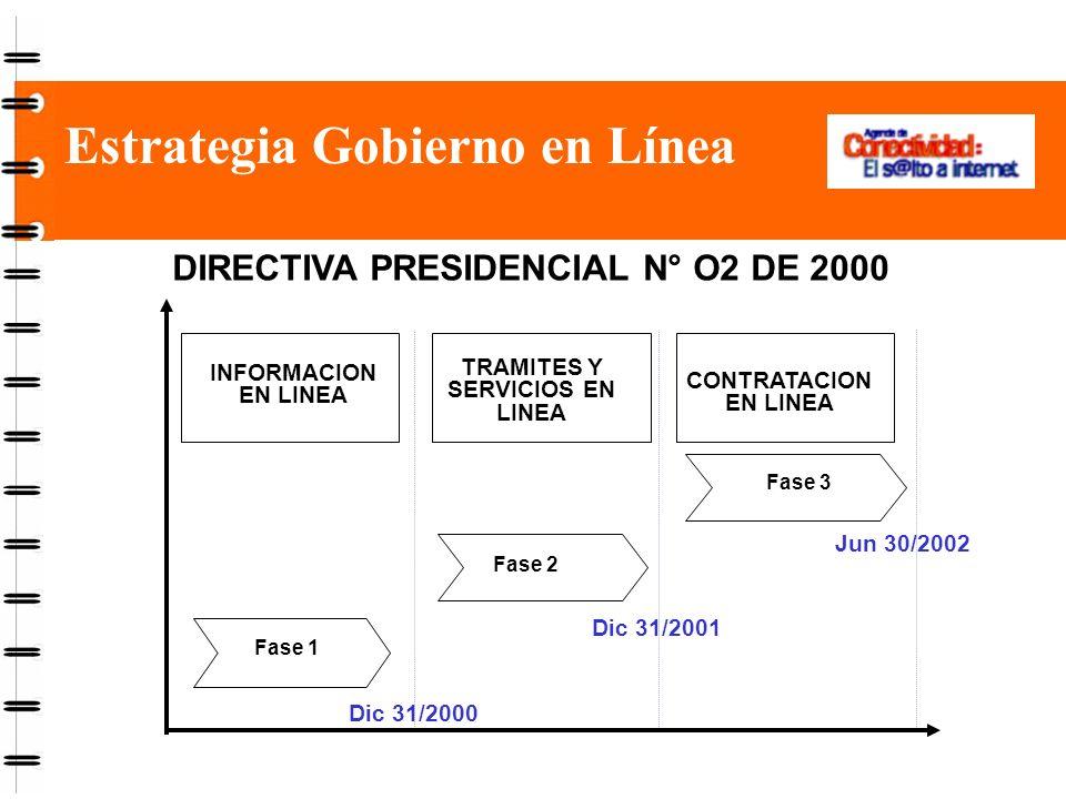 Estrategia Gobierno en Línea Fase 1 Fase 2 Fase 3 Dic 31/2000 Dic 31/2001 Jun 30/2002 INFORMACION EN LINEA TRAMITES Y SERVICIOS EN LINEA CONTRATACION EN LINEA DIRECTIVA PRESIDENCIAL N° O2 DE 2000