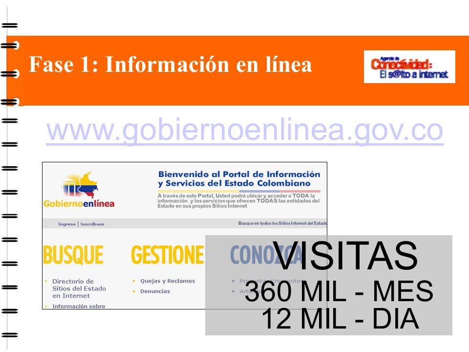 VISITAS 360 MIL - MES 12 MIL - DIA Fase 1: Información en línea www.gobiernoenlinea.gov.co