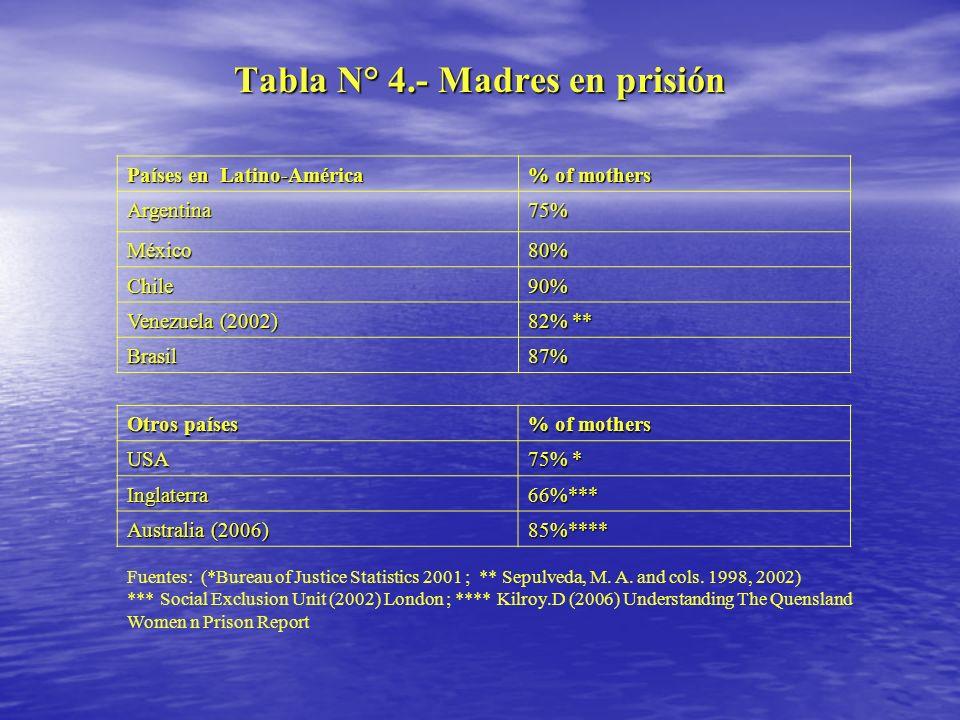 Tabla N° 4.- Madres en prisión Países en Latino-América % of mothers Argentina75% México80% Chile90% Venezuela (2002) 82% ** Brasil87% Otros países %