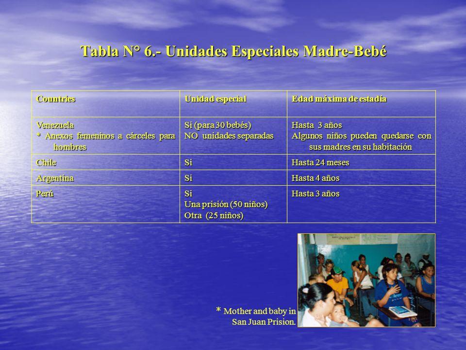 Tabla N° 6.- Unidades Especiales Madre-Bebé Countries Unidad especial Edad máxima de estadía Venezuela * Anexos femeninos a cárceles para hombres Si (
