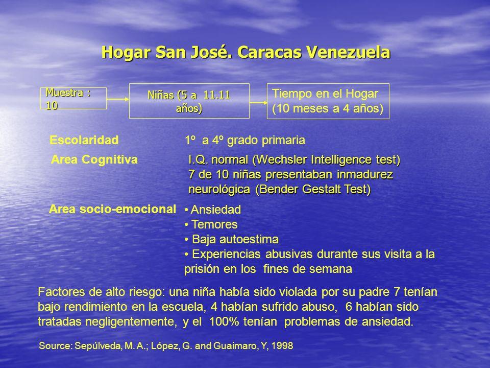Hogar San José. Caracas Venezuela Source: Sepúlveda, M. A.; López, G. and Guaimaro, Y, 1998 Muestra : 10 Niñas (5 a 11.11 años) Tiempo en el Hogar (10