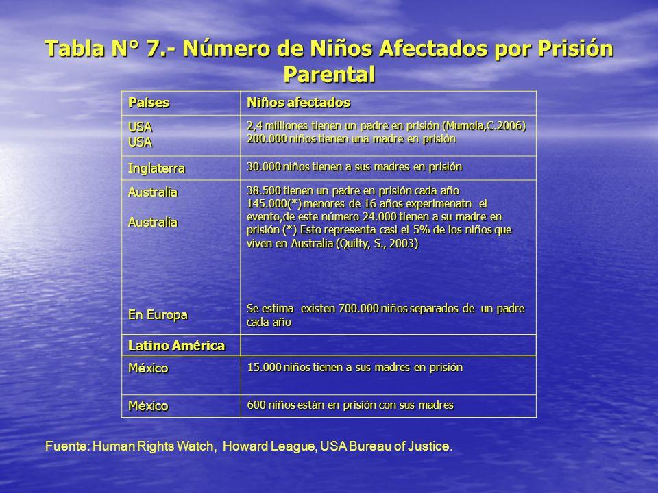 Tabla N° 7.- Número de Niños Afectados por Prisión Parental Pa í ses Ni ñ os afectados USAUSA 2,4 milliones tienen un padre en prisi ó n (Mumola,C.200