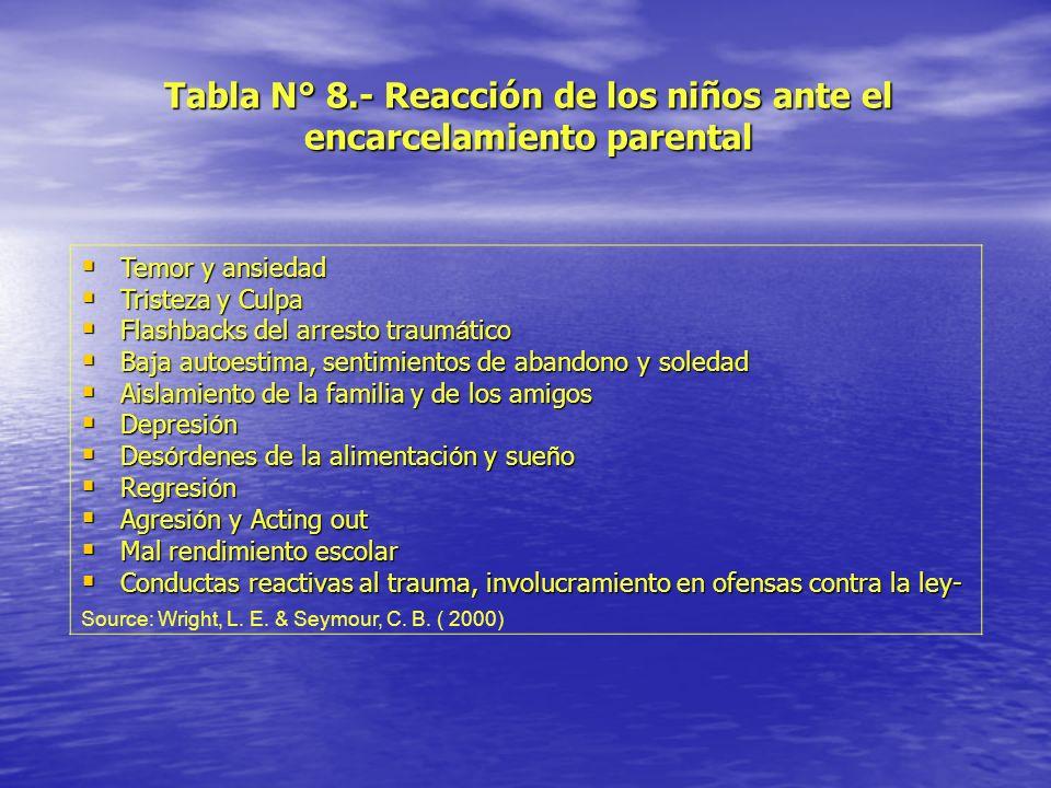 Tabla N° 8.- Reacción de los niños ante el encarcelamiento parental Temor y ansiedad Temor y ansiedad Tristeza y Culpa Tristeza y Culpa Flashbacks del