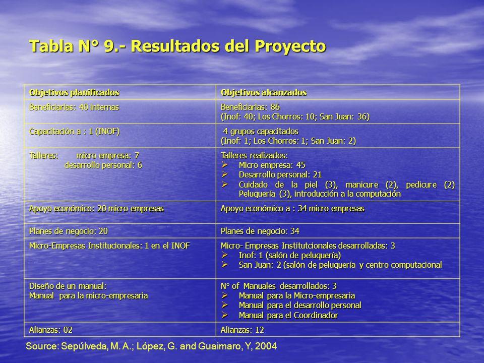 Tabla N° 9.- Resultados del Proyecto Objetivos planificados Objetivos alcanzados Beneficiarias: 40 internas Beneficiarias: 86 Beneficiarias: 86 (Inof:
