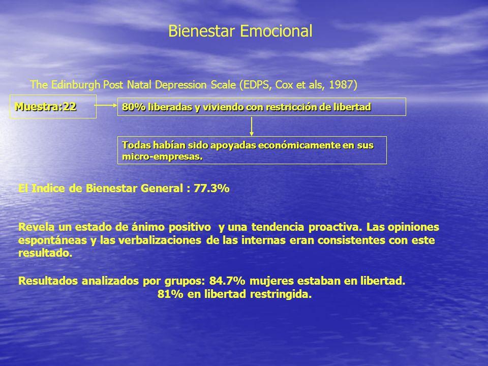 Bienestar Emocional The Edinburgh Post Natal Depression Scale (EDPS, Cox et als, 1987) Muestra:22 80% liberadas y viviendo con restricción de libertad