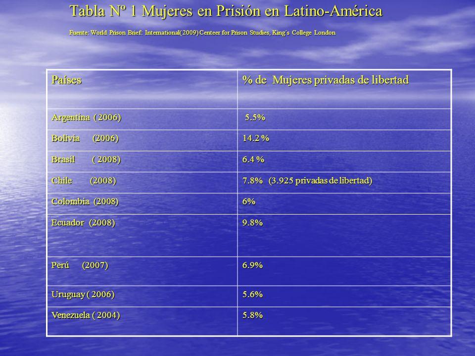 Tabla Nº 1 Mujeres en Prisión en Latino-América Fuente: World Prison Brief: International( 2009) Centeer for Prison Studies, King´s College London Paí