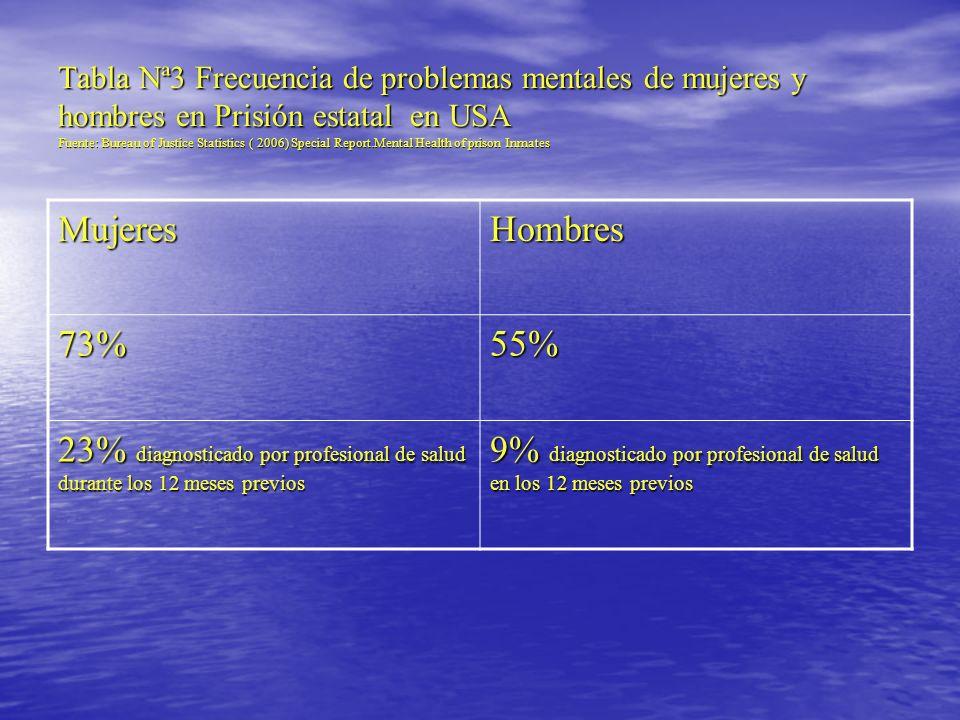 Características de salud: mujeres en prisión en Venezuela Estudio de Mujeres en Prisión del INOF: 147 internas ( 75% de la población del Inof) 63% menores de 30 años 71% solteras 82% madres 93.2% ofensoras por primera vez 86.3% Venezolanas Extranjeras: 13.7% 73% Reportó problemas psicológicos y psiquiátricos: ansiedad, depresión, problemas de sueño, trastornos psicosomáticos.