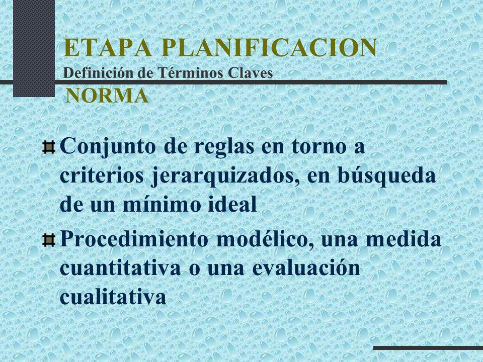 ETAPA PLANIFICACION Definición de Términos Claves NORMA Conjunto de reglas en torno a criterios jerarquizados, en búsqueda de un mínimo ideal Procedim