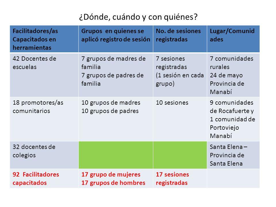 ¿Dónde, cuándo y con quiénes? Facilitadores/as Capacitados en herramientas Grupos en quienes se aplicó registro de sesión No. de sesiones registradas