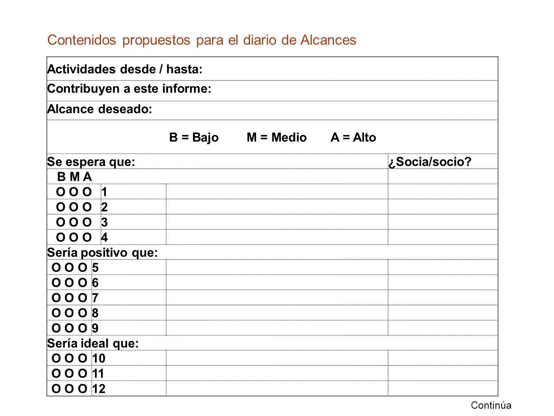 Actividades desde / hasta: Contribuyen a este informe: Alcance deseado: B = Bajo M = Medio A = Alto Se espera que:¿Socia/socio.