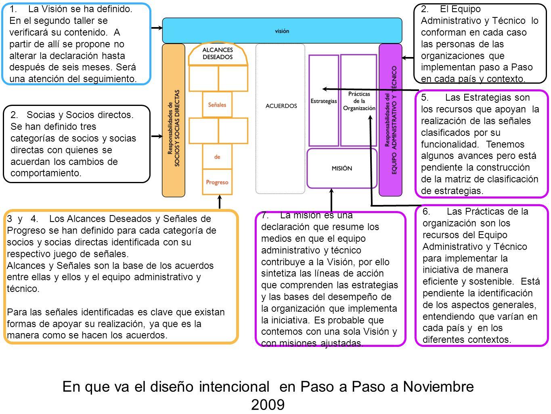 En que va el diseño intencional en Paso a Paso a Noviembre 2009 1.