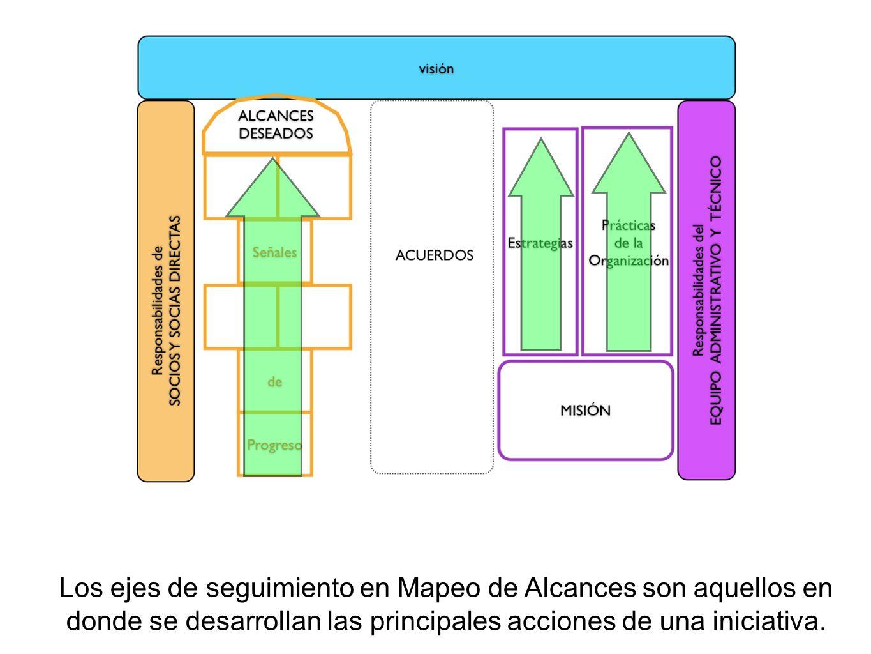 Los ejes de seguimiento en Mapeo de Alcances son aquellos en donde se desarrollan las principales acciones de una iniciativa.