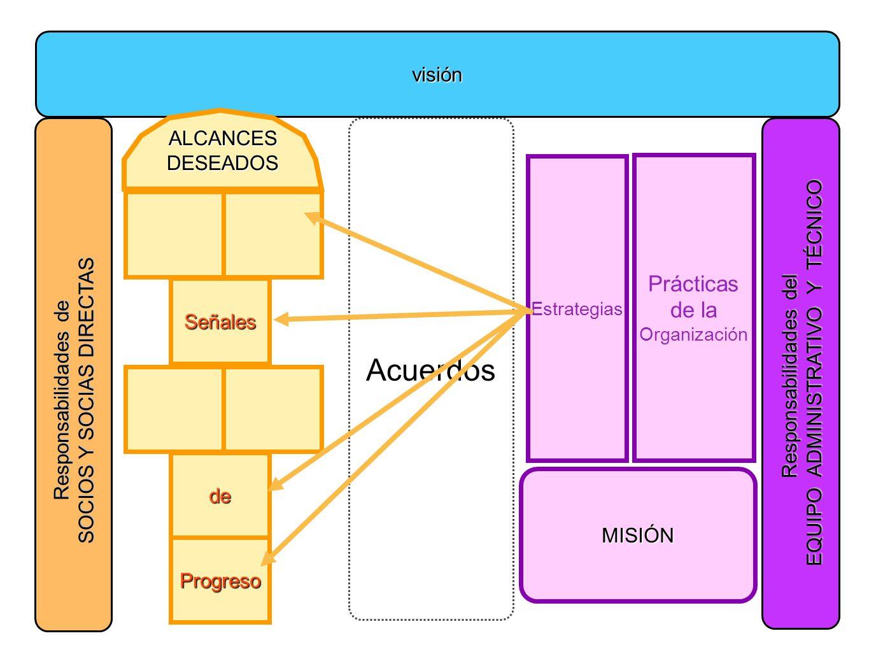 visión Señales Progreso de Estrategias Prácticas de la Organización MISIÓN ALCANCES DESEADOS Acuerdos Responsabilidades de SOCIOS Y SOCIAS DIRECTAS Responsabilidades del EQUIPO ADMINISTRATIVO Y TÉCNICO