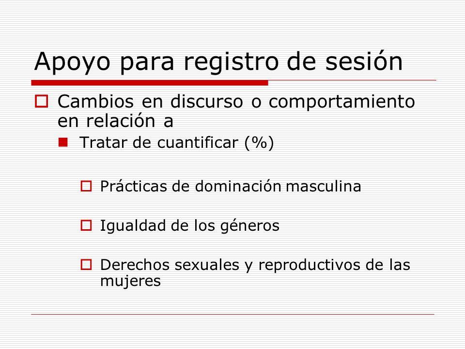 Apoyo para registro de sesión Cambios en discurso o comportamiento en relación a Tratar de cuantificar (%) Prácticas de dominación masculina Igualdad