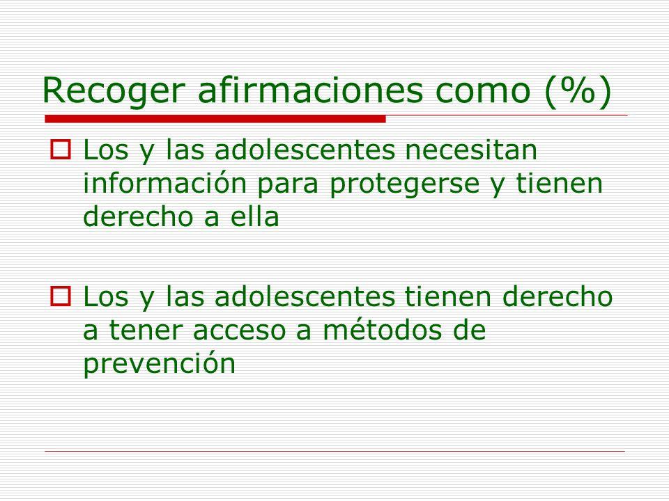 Recoger afirmaciones como (%) Los y las adolescentes necesitan información para protegerse y tienen derecho a ella Los y las adolescentes tienen derec