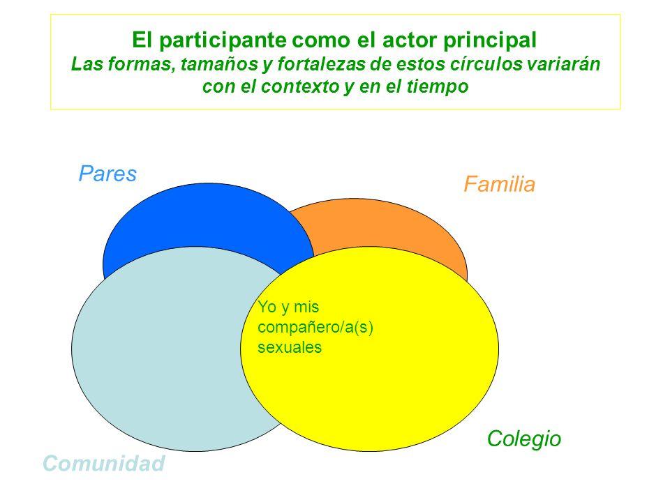 El participante como el actor principal Las formas, tamaños y fortalezas de estos círculos variarán con el contexto y en el tiempo Familia Colegio Pares Comunidad Yo y mis compañero/a(s) sexuales