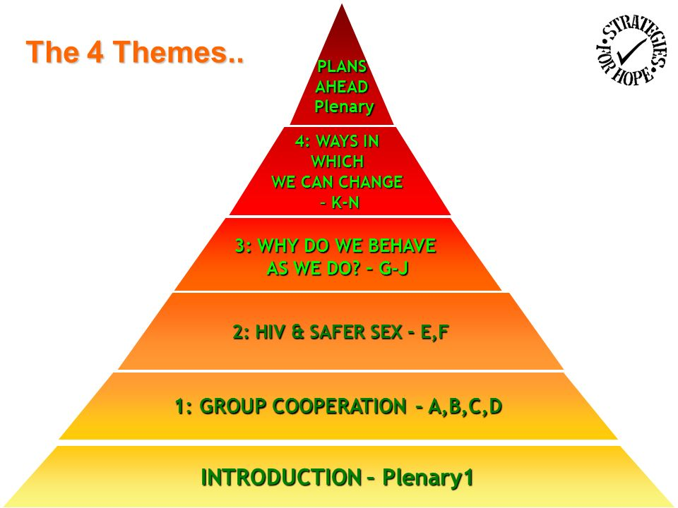 PLANSAHEAD Plenary Plenary 4: WAYS IN WHICH WE CAN CHANGE – K-N 3: WHY DO WE BEHAVE AS WE DO.