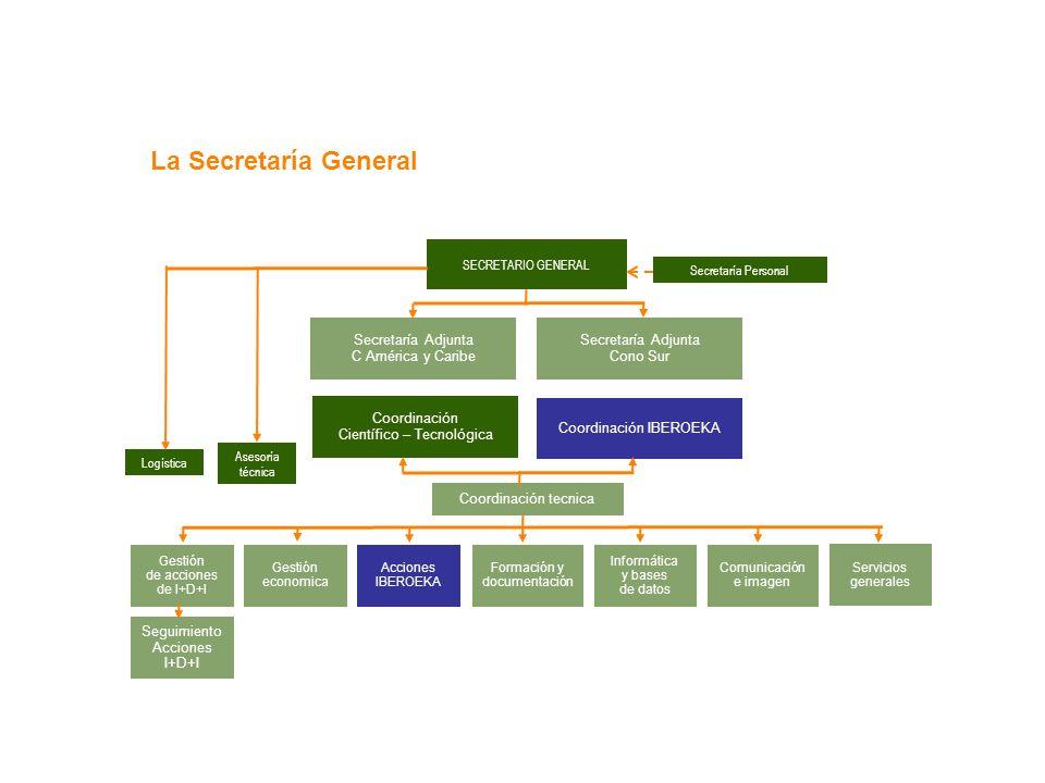 La Secretaría General SECRETARIO GENERAL Secretaría Adjunta C América y Caribe Secretaría Adjunta Cono Sur Coordinación Científico – Tecnológica Coord