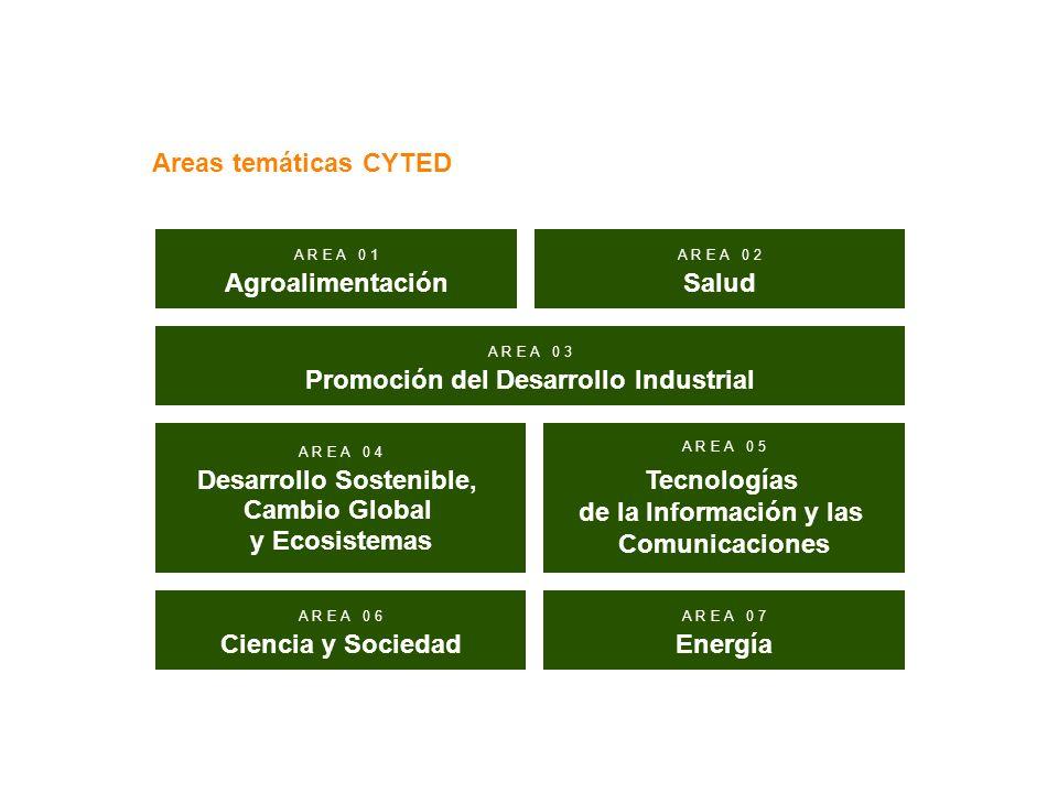 Areas temáticas CYTED A R E A 0 1 Agroalimentación A R E A 0 2 Salud A R E A 0 3 Promoción del Desarrollo Industrial A R E A 0 4 Desarrollo Sostenible