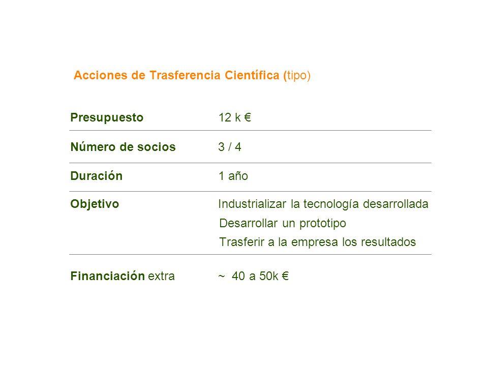 Acciones de Trasferencia Científica (tipo) Presupuesto12 k Número de socios3 / 4 Duración1 año ObjetivoIndustrializar la tecnología desarrollada Desar