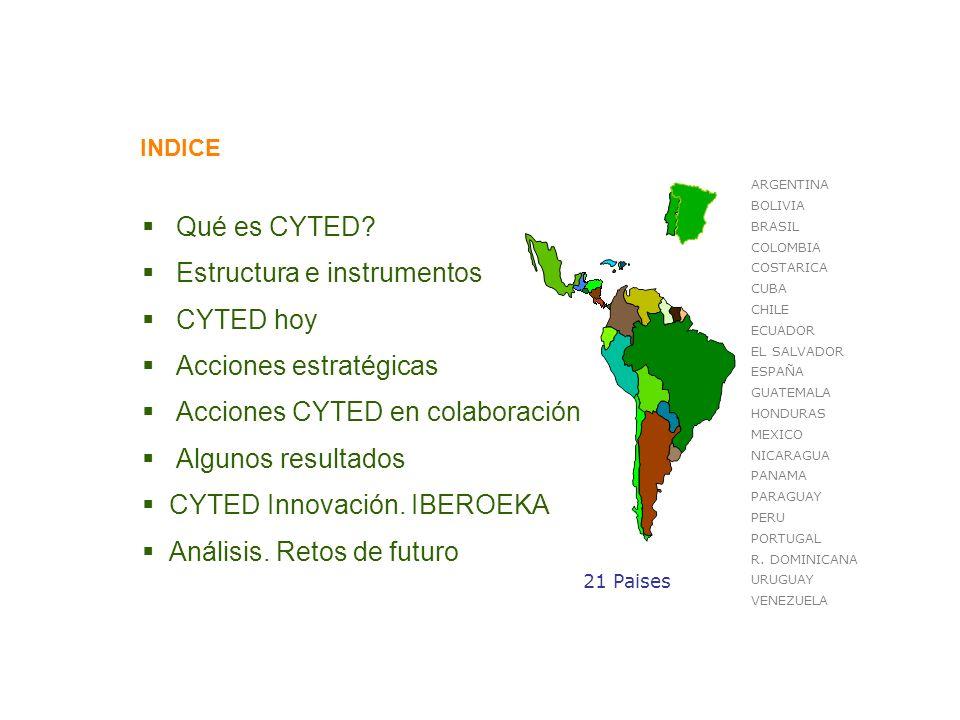Participación en CYTED 2011 ACCIONES VIGENTES 2010 ACCIONES VIGENTES 103 INVESTIGADORES7116 GRUPOS DE INVESTIGACIÓN1290 CONVOCATORIA 2010 LÍNEAS CONVOCADAS24+1 PIC LÍNEAS CUBIERTAS22 ACCIONES APROBADAS27+1 PIC PROPUESTAS PRESENTADAS388 PROPUESTAS NO ADMITIDAS66 PROPUESTAS EVALUACIÓN (EXTERNA)322 PROPUESTAS EVALUACIÓN (OPORTUNIDAD)70