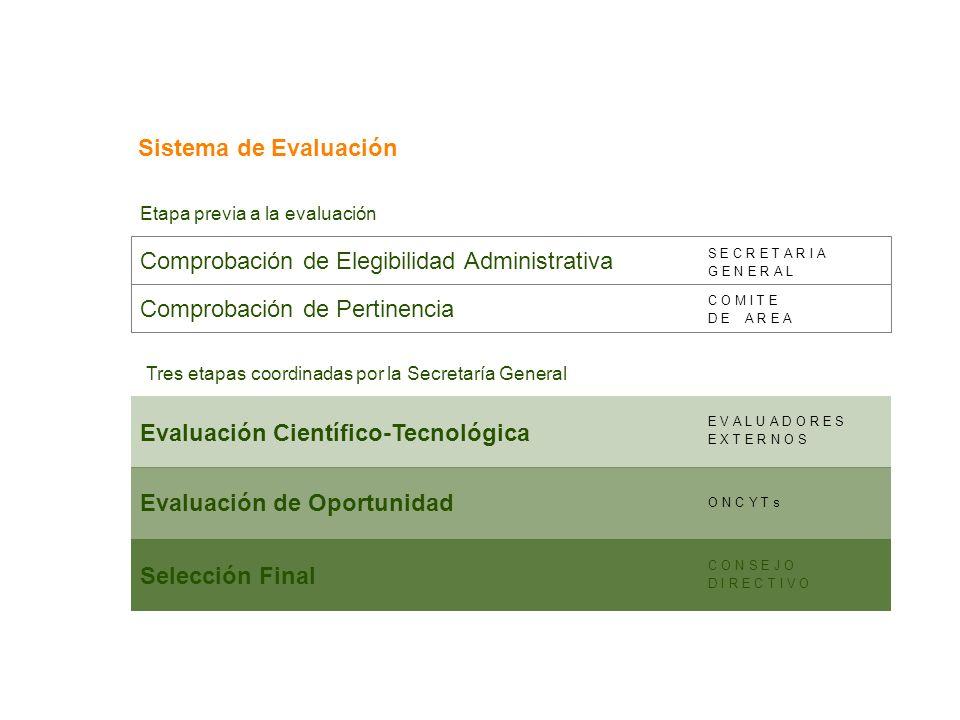 Sistema de Evaluación Evaluación Científico-Tecnológica Evaluación de Oportunidad Selección Final Comprobación de Pertinencia Comprobación de Elegibil