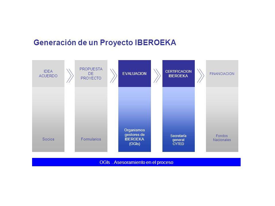 Generación de un Proyecto IBEROEKA IDEA ACUERDO PROPUESTA DE PROYECTO EVALUACION CERTIFICACION IBEROEKA FINANCIACION SociosFormularios Organismos gest