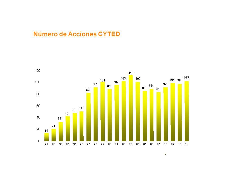 Número de Acciones CYTED