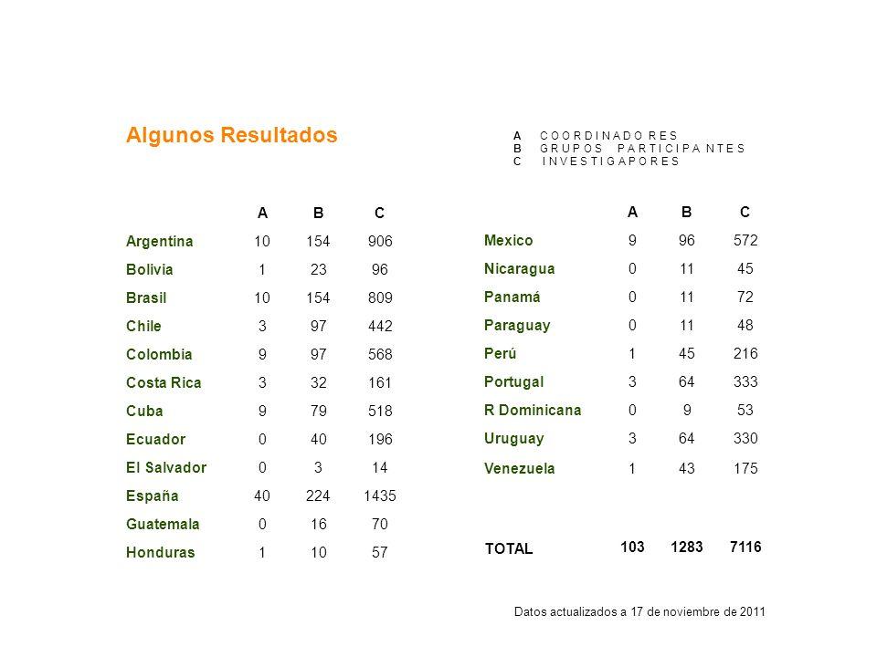 Algunos Resultados ABC Argentina10154906 Bolivia12396 Brasil10154809 Chile397442 Colombia997568 Costa Rica332161 Cuba979518 Ecuador040196 El Salvador0