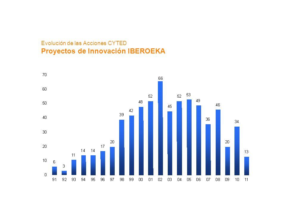 Evolución de las Acciones CYTED Proyectos de Innovación IBEROEKA