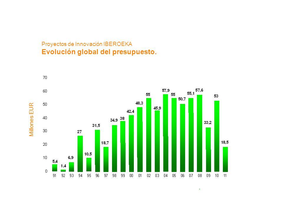 Proyectos de Innovación IBEROEKA Evolución global del presupuesto. Millones EUR