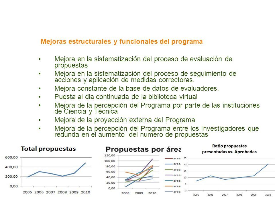 Mejoras estructurales y funcionales del programa Mejora en la sistematización del proceso de evaluación de propuestas Mejora en la sistematización del