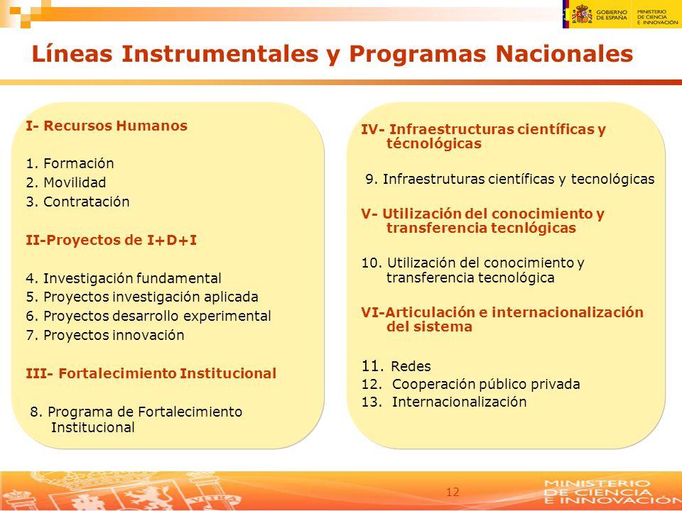 12 Líneas Instrumentales y Programas Nacionales I- Recursos Humanos 1. Formación 2. Movilidad 3. Contratación II-Proyectos de I+D+I 4. Investigación f