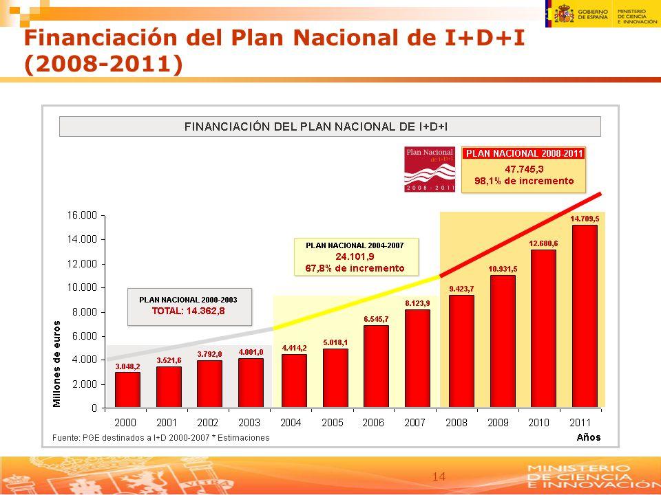 14 Financiación del Plan Nacional de I+D+I (2008-2011)