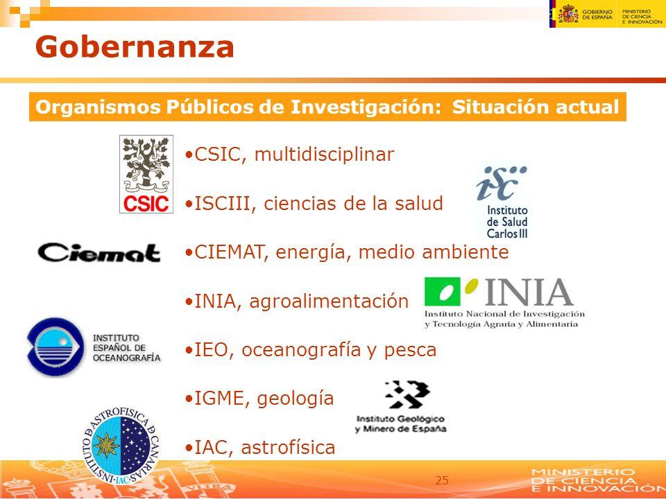 25 Organismos Públicos de Investigación: Situación actual CSIC, multidisciplinar ISCIII, ciencias de la salud CIEMAT, energía, medio ambiente INIA, ag