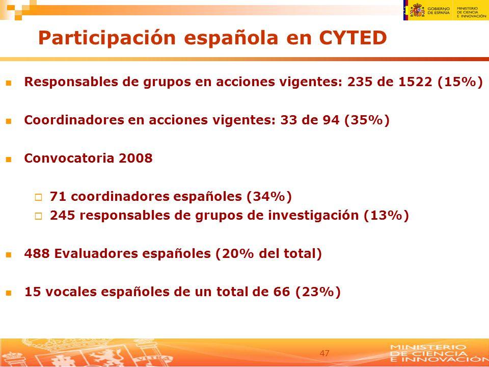 47 Participación española en CYTED Responsables de grupos en acciones vigentes: 235 de 1522 (15%) Coordinadores en acciones vigentes: 33 de 94 (35%) C