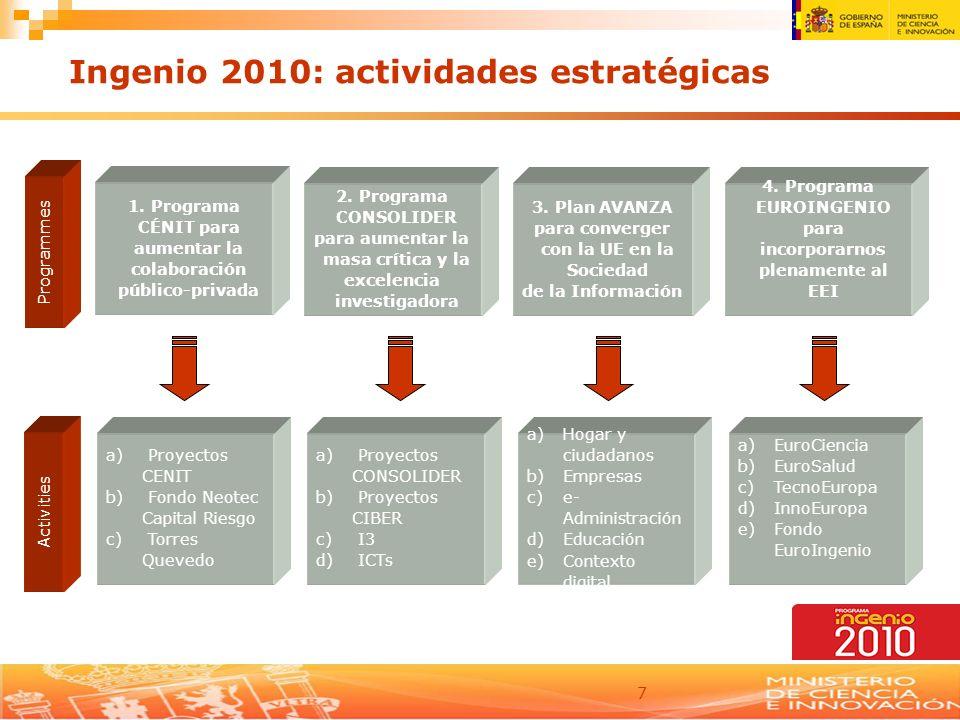 7 Ingenio 2010: actividades estratégicas 2. Programa CONSOLIDER para aumentar la masa crítica y la excelencia investigadora 3. Plan AVANZA para conver