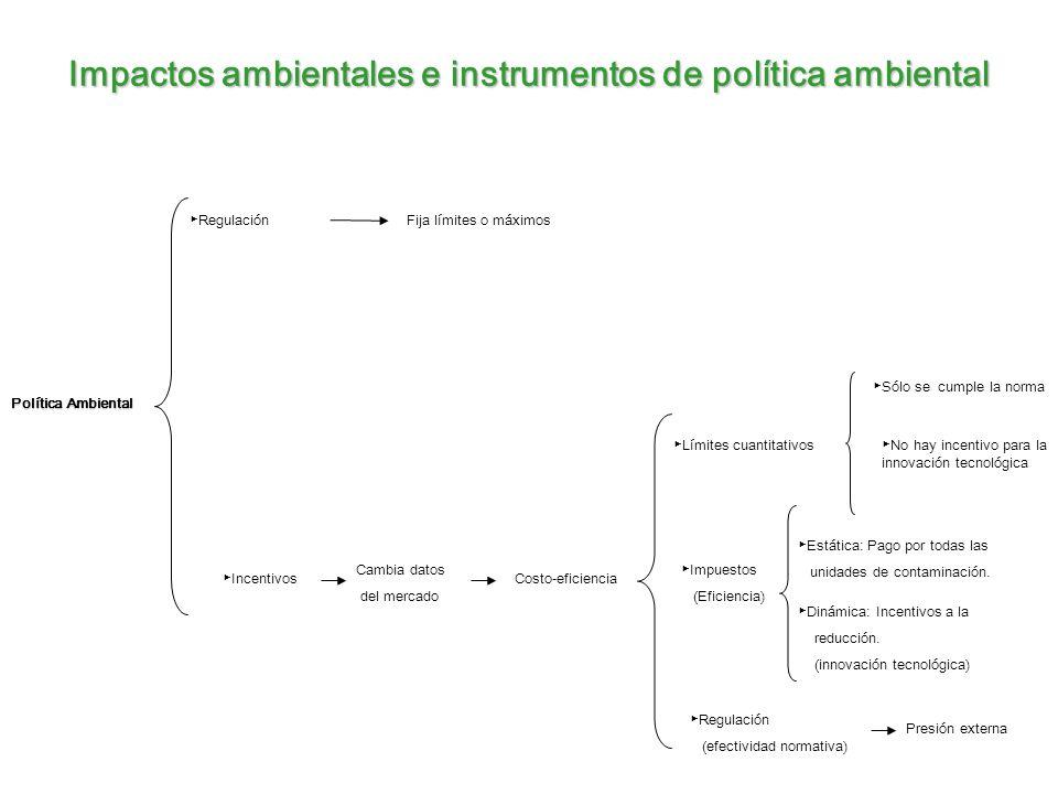 Impactos ambientales e instrumentos de política ambiental Participación del mercado *Permisos de contaminación negociables Incentivos para reducir la contaminación indep.