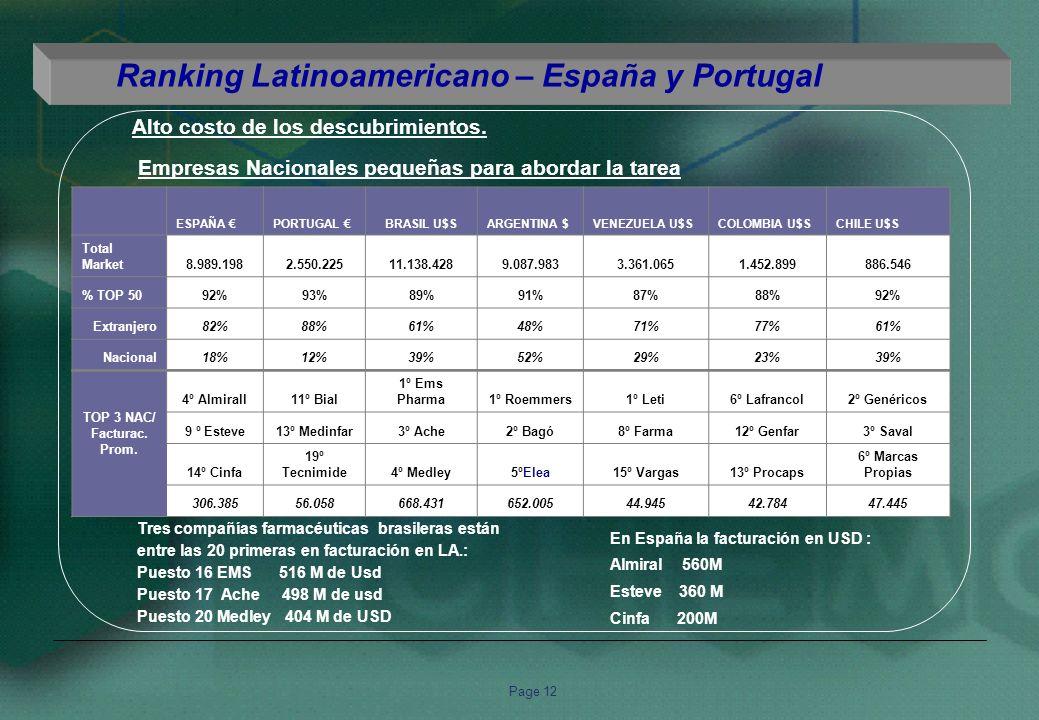 Page 12 Ranking Latinoamericano – España y Portugal ESPAÑA PORTUGAL BRASIL U$SARGENTINA $VENEZUELA U$SCOLOMBIA U$SCHILE U$S Total Market8.989.1982.550.22511.138.4289.087.9833.361.0651.452.899886.546 % TOP 5092%93%89%91%87%88%92% Extranjero82%88%61%48%71%77%61% Nacional18%12%39%52%29%23%39% TOP 3 NAC/ Facturac.