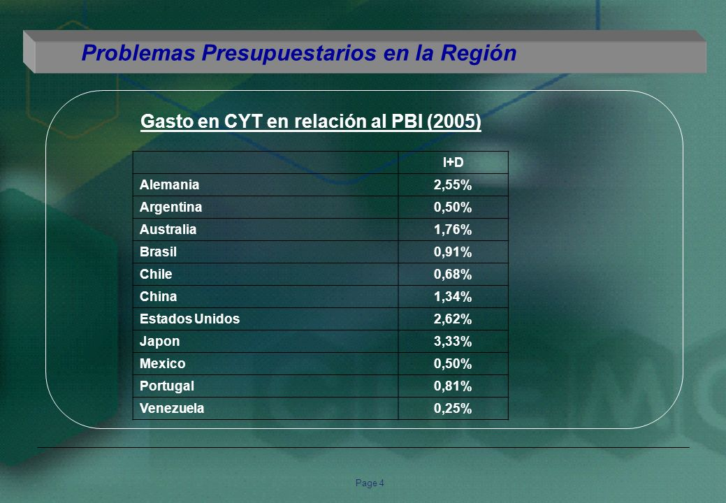 Page 4 Gasto en CYT en relación al PBI (2005) Problemas Presupuestarios en la Región I+D Alemania2,55% Argentina0,50% Australia1,76% Brasil0,91% Chile0,68% China1,34% Estados Unidos2,62% Japon3,33% Mexico0,50% Portugal0,81% Venezuela0,25%